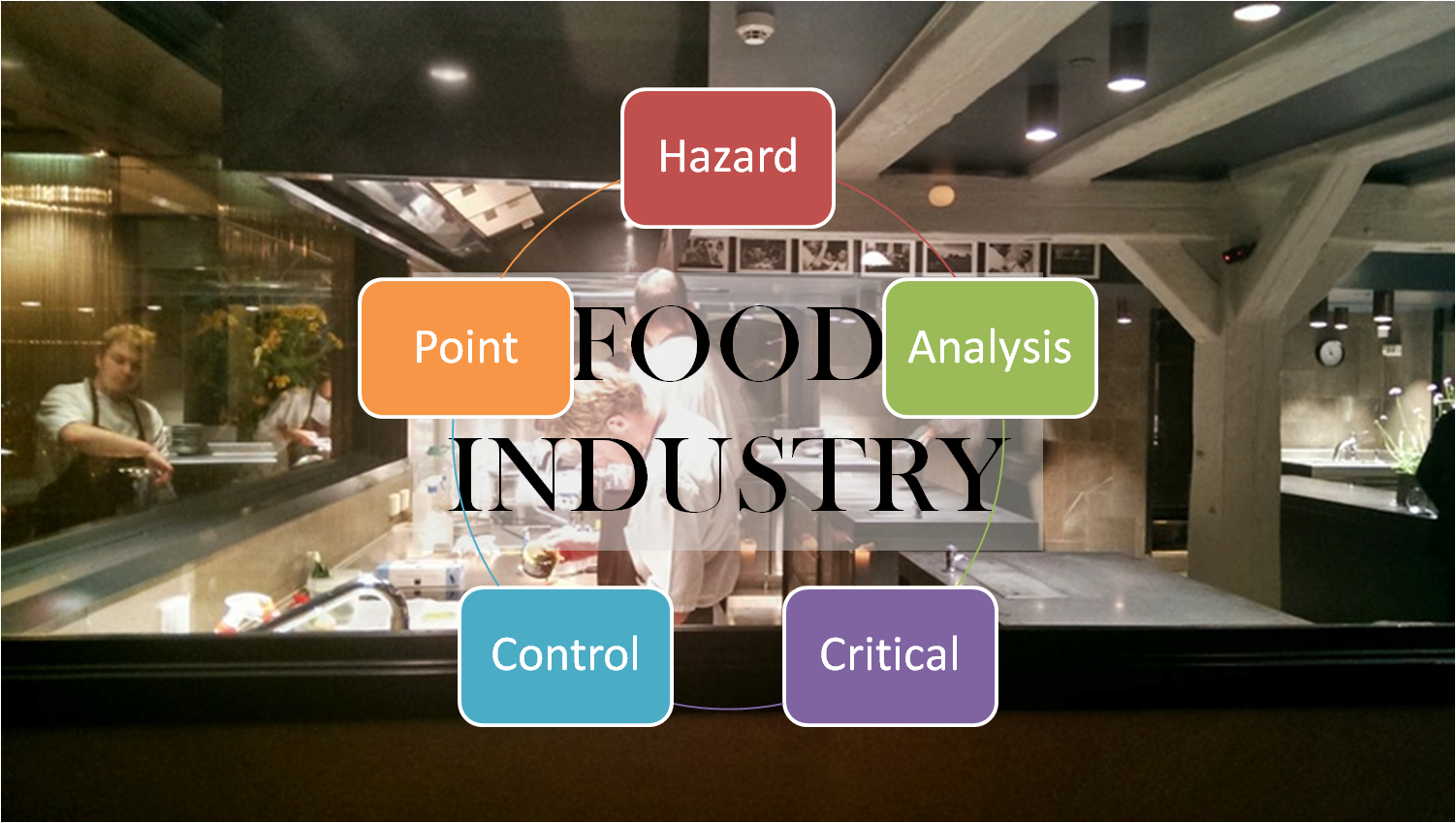 What does HACCP mean for ServSafe Food Managers