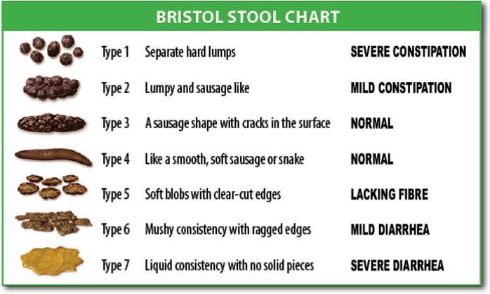 ServSafe Guide to Cyclospora - stool chart